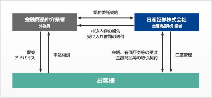 金融商品仲介業(図)