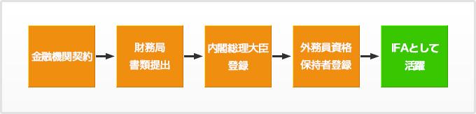 金融商品仲介業を始める際の手続き(図)